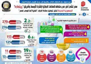 """الجمهورية الجديدة تعتبر توطين صناعة الدواء """"قضية أمن قومى لمصر"""".."""
